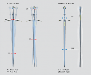 Documenting the dynamics of swords (Necessary measurements)